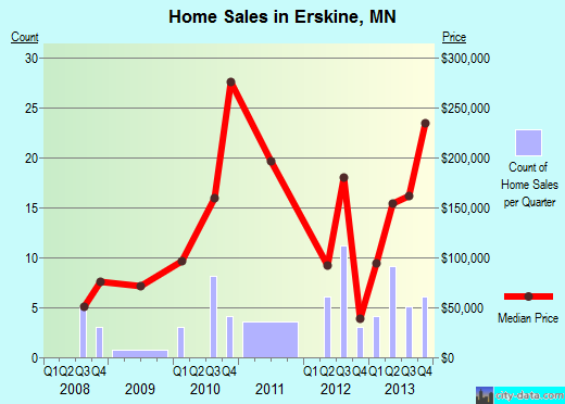Erskine,MN real estate house value index trend