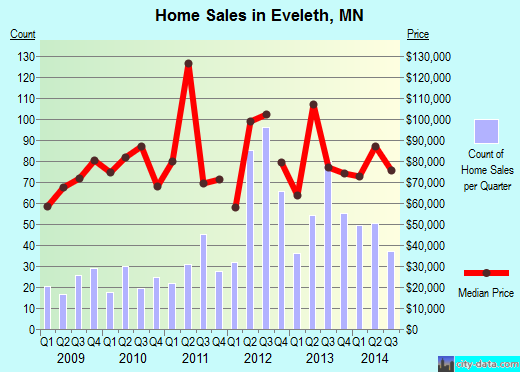 Eveleth,MN real estate house value index trend