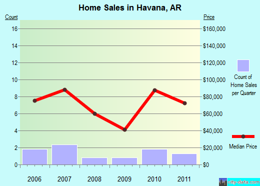Havana,AR real estate house value index trend