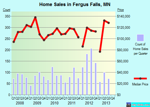 Fergus Falls,MN real estate house value index trend