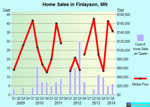 Finlayson,MN real estate house value index trend