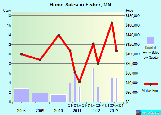 Fisher,MN real estate house value index trend