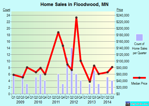 Floodwood,MN real estate house value index trend