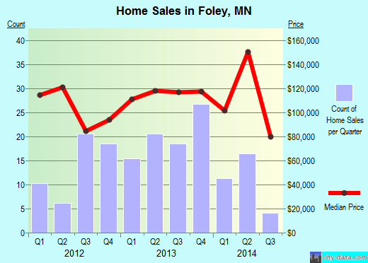 Foley,MN real estate house value index trend