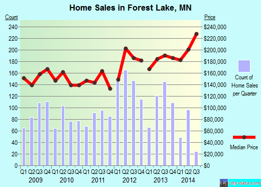 Forest Lake,MN real estate house value index trend