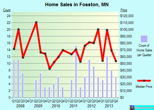 Fosston,MN real estate house value index trend