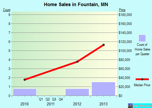 Fountain,MN real estate house value index trend