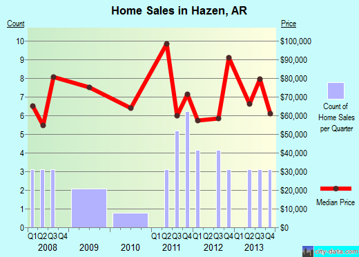 Hazen,AR real estate house value index trend