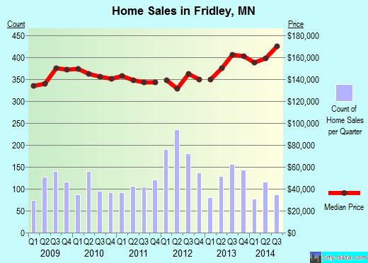 Fridley,MN real estate house value index trend