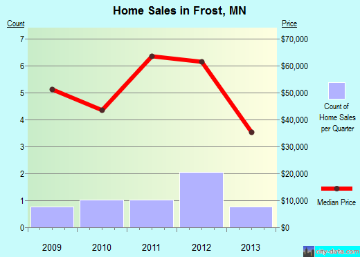 Frost,MN real estate house value index trend