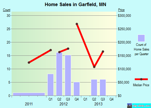 Garfield,MN real estate house value index trend