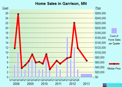 Garrison,MN real estate house value index trend