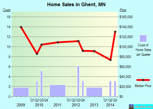 Ghent,MN real estate house value index trend