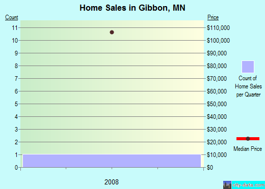 Gibbon,MN real estate house value index trend