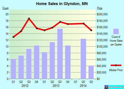 Glyndon,MN real estate house value index trend
