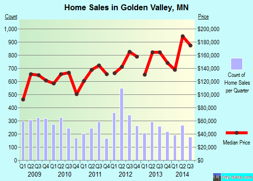 Golden Valley,MN real estate house value index trend
