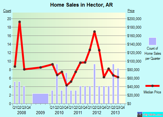 Hector,AR real estate house value index trend