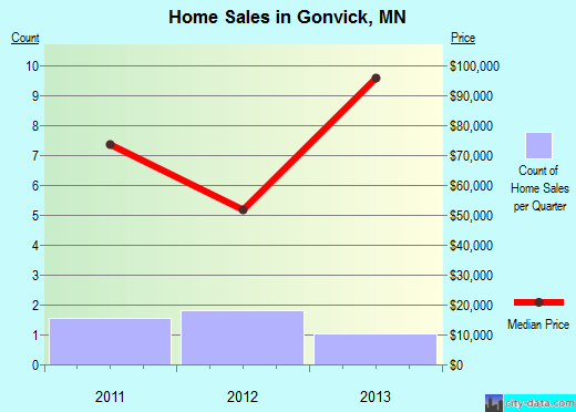 Gonvick,MN real estate house value index trend