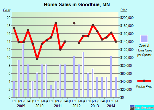 Goodhue,MN real estate house value index trend