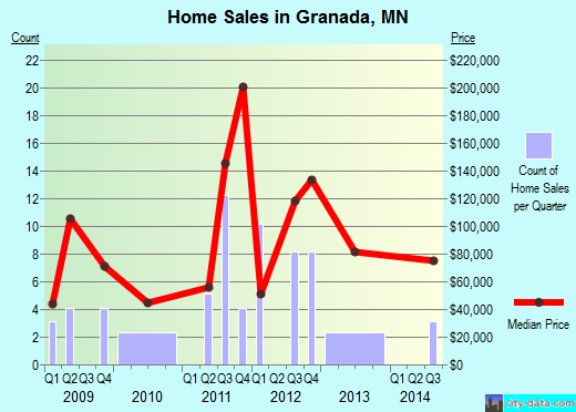 Granada,MN real estate house value index trend