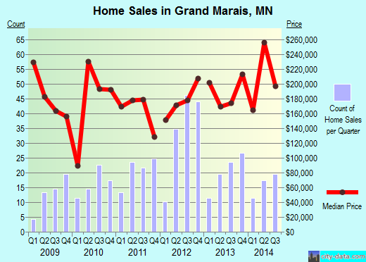 Grand Marais,MN index of house prices