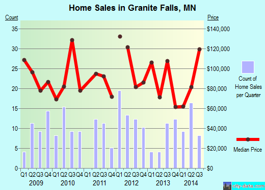 Granite Falls,MN real estate house value index trend