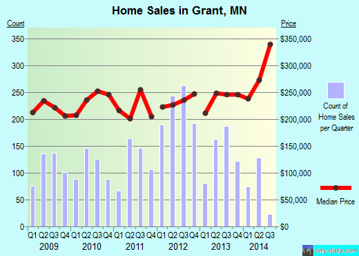 Grant,MN real estate house value index trend