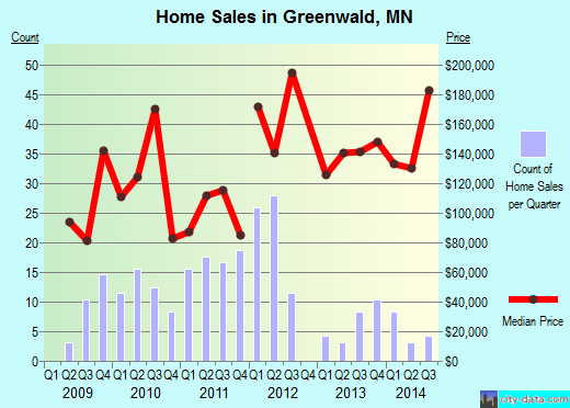 Greenwald,MN real estate house value index trend