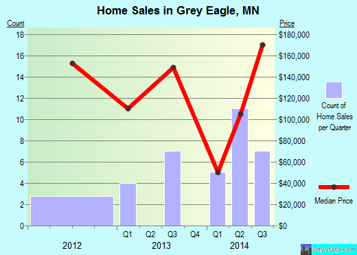 Grey Eagle,MN real estate house value index trend
