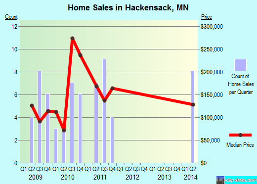Hackensack,MN real estate house value index trend