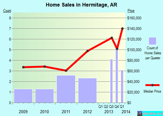 Hermitage,AR real estate house value index trend