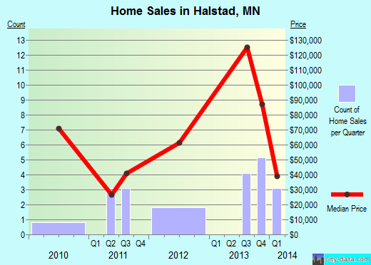 Halstad,MN real estate house value index trend
