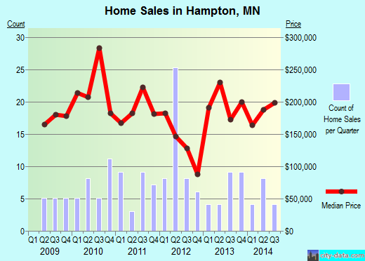 Hampton,MN real estate house value index trend