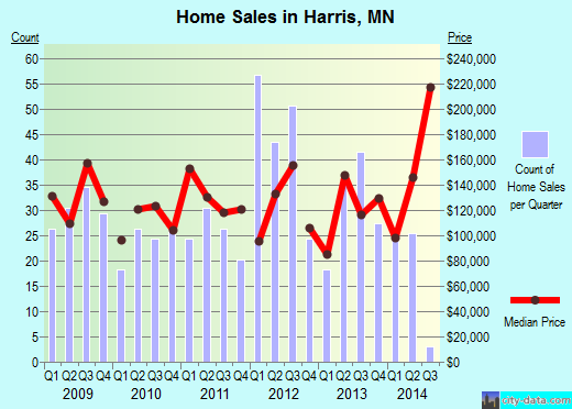 Harris,MN real estate house value index trend