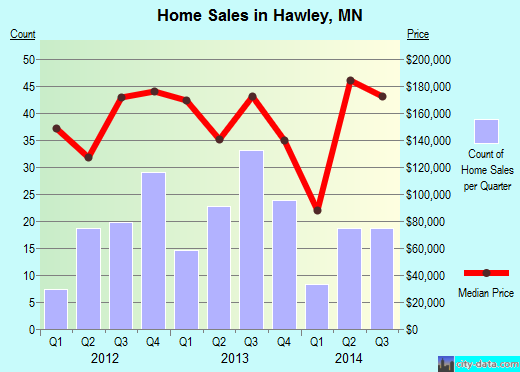 Hawley,MN real estate house value index trend