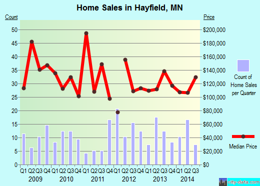 Hayfield,MN real estate house value index trend