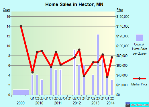 Hector,MN real estate house value index trend