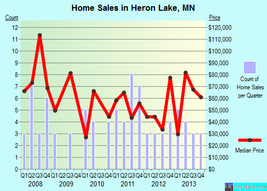 Heron Lake,MN real estate house value index trend