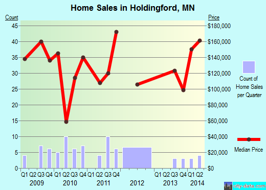 Holdingford,MN real estate house value index trend