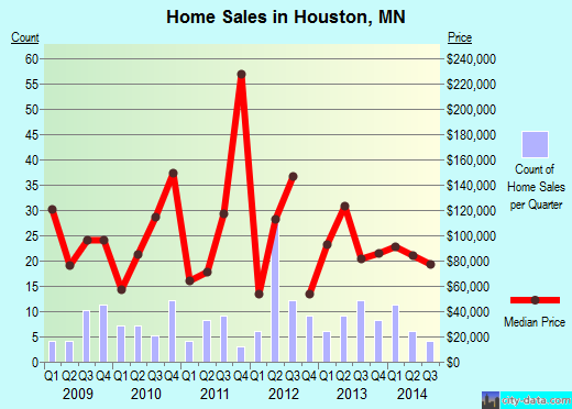Houston,MN real estate house value index trend