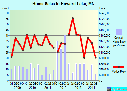 Howard Lake,MN real estate house value index trend