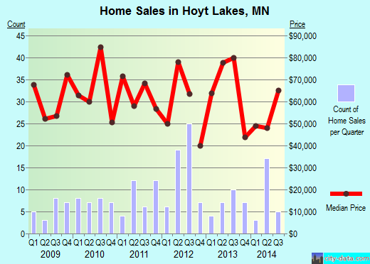 Hoyt Lakes,MN real estate house value index trend