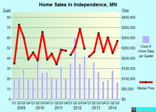 Independence,MN real estate house value index trend