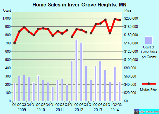 Inver Grove Heights,MN real estate house value index trend