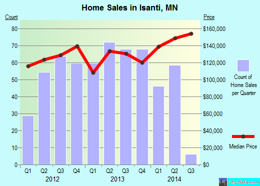 Isanti,MN real estate house value index trend