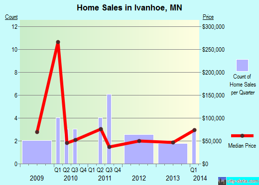 Ivanhoe,MN real estate house value index trend