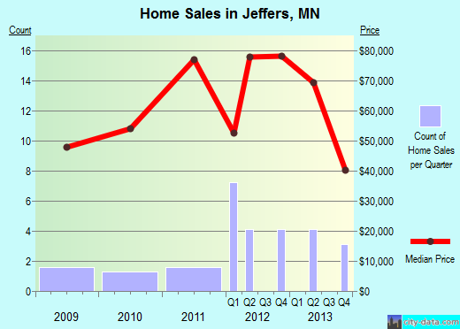 Jeffers,MN real estate house value index trend