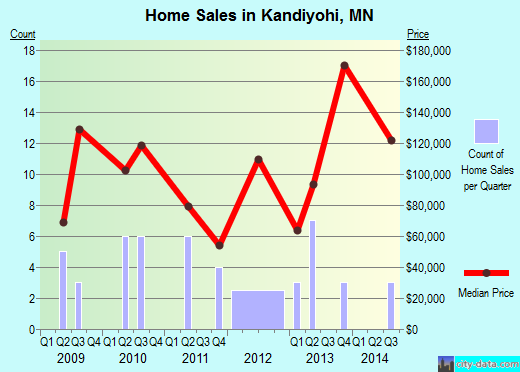 Kandiyohi,MN real estate house value index trend