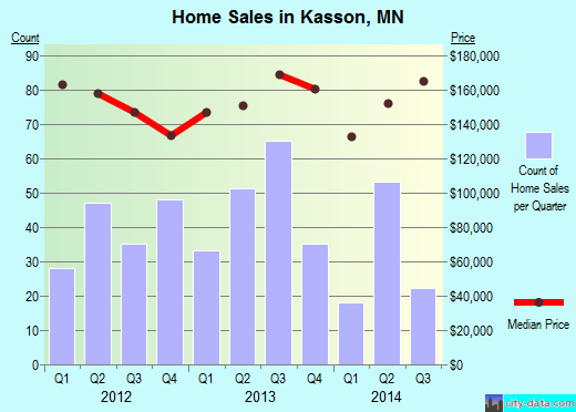 Kasson,MN real estate house value index trend
