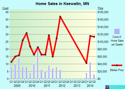 Keewatin,MN real estate house value index trend
